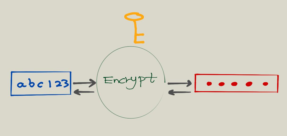 Two Way Encryption